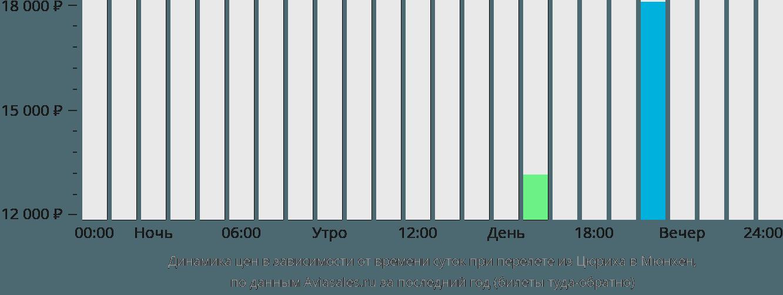 Динамика цен в зависимости от времени вылета из Цюриха в Мюнхен