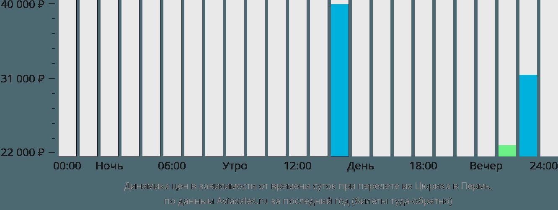 Динамика цен в зависимости от времени вылета из Цюриха в Пермь