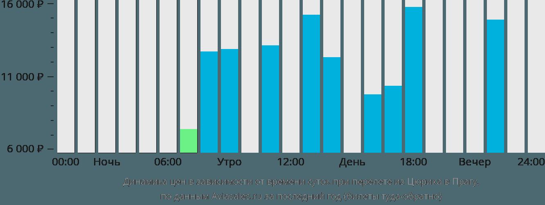 Динамика цен в зависимости от времени вылета из Цюриха в Прагу