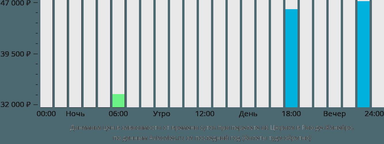 Динамика цен в зависимости от времени вылета из Цюриха в Рио-де-Жанейро