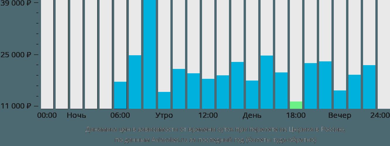 Динамика цен в зависимости от времени вылета из Цюриха в Россию
