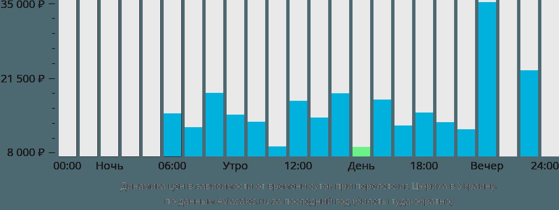Динамика цен в зависимости от времени вылета из Цюриха в Украину