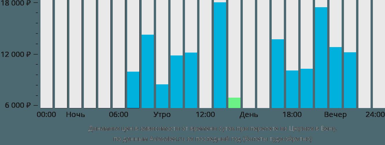 Динамика цен в зависимости от времени вылета из Цюриха в Вену