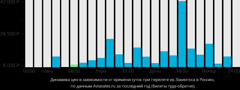 Динамика цен в зависимости от времени вылета из Закинтоса в Россию