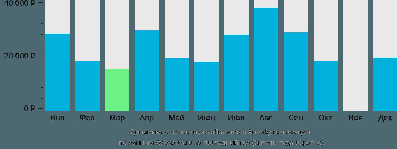 Динамика стоимости авиабилетов в Аннабу по месяцам