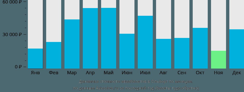Динамика стоимости авиабилетов в Ольборг по месяцам