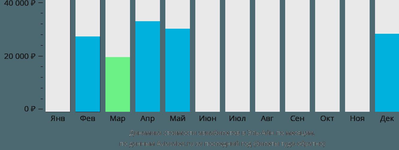 Динамика стоимости авиабилетов в Аль-Айн по месяцам