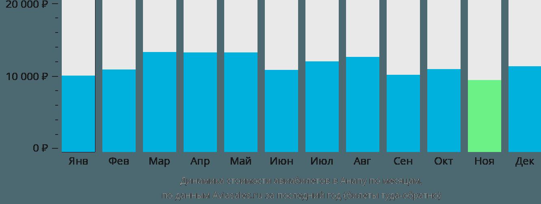 Динамика стоимости авиабилетов в Анапу по месяцам