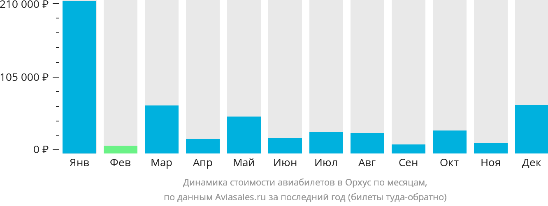 Динамика стоимости авиабилетов в Аарус по месяцам
