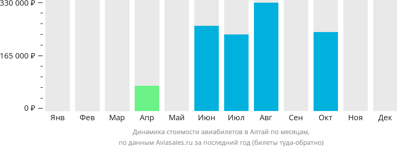 Динамика стоимости авиабилетов в Алтай по месяцам