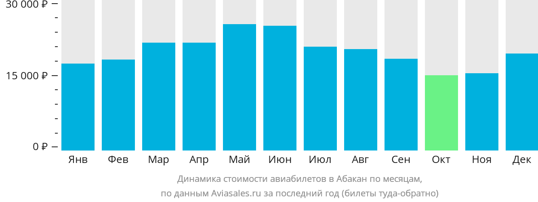 Динамика стоимости авиабилетов в Абакан по месяцам