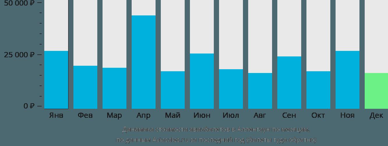 Динамика стоимости авиабилетов в Аллентаун по месяцам
