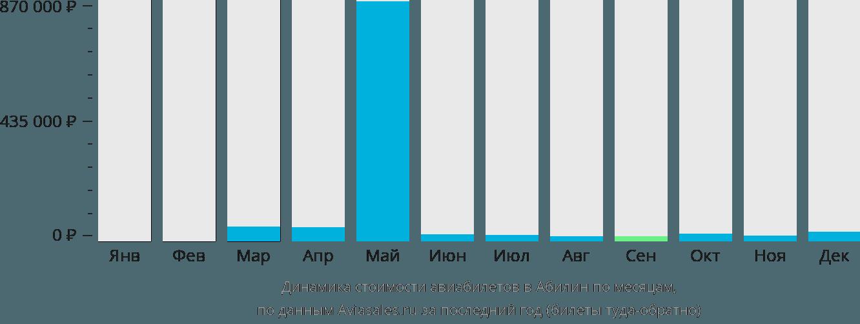 Динамика стоимости авиабилетов в Абилин по месяцам