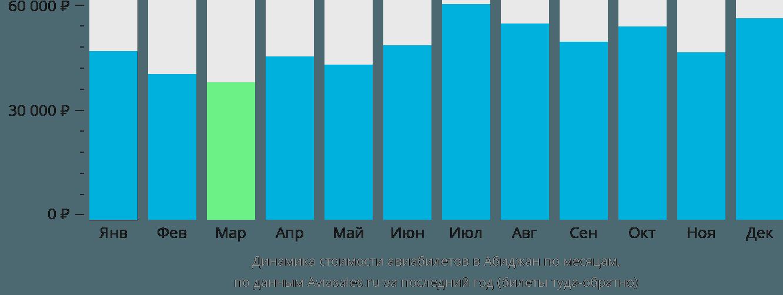 Динамика стоимости авиабилетов в Абиджан по месяцам