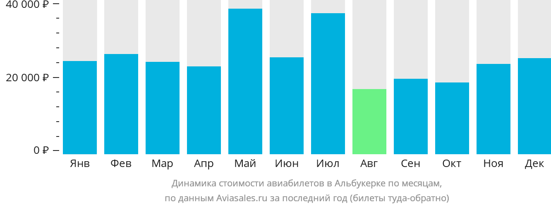 Динамика стоимости авиабилетов в Альбукерке по месяцам