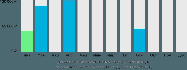 Динамика стоимости авиабилетов в Абу-Симбель по месяцам