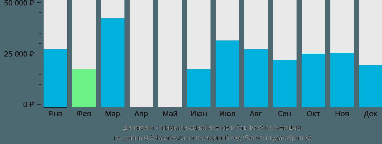 Динамика стоимости авиабилетов в Аль-Баху по месяцам