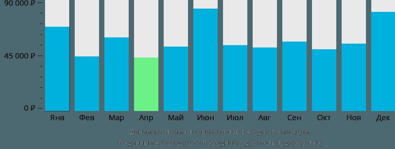 Динамика стоимости авиабилетов в Абуджу по месяцам
