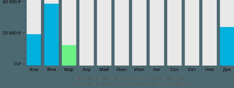 Динамика стоимости авиабилетов в Олбери по месяцам