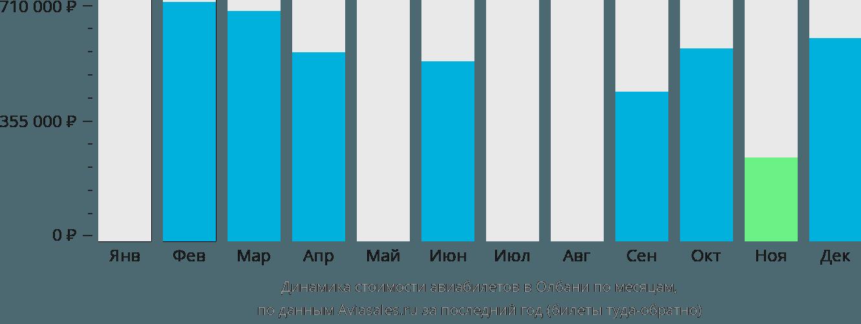 Динамика стоимости авиабилетов Олбани по месяцам