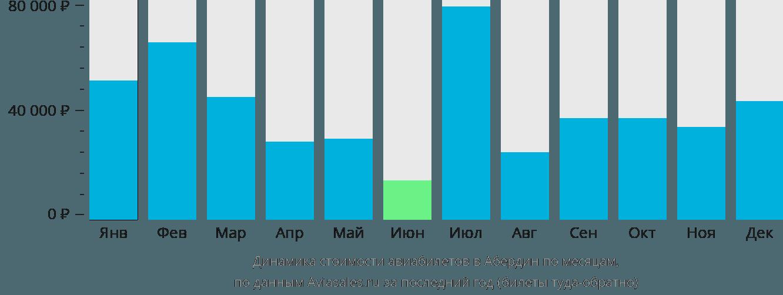 Динамика стоимости авиабилетов в Абердин по месяцам