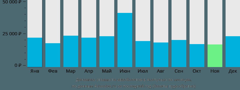 Динамика стоимости авиабилетов в Акапулько по месяцам