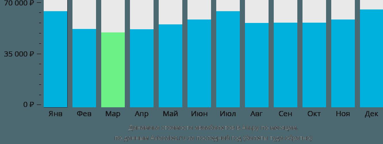Динамика стоимости авиабилетов в Аккру по месяцам