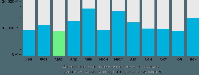 Динамика стоимости авиабилетов в Лансароте по месяцам