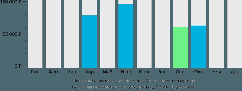Динамика стоимости авиабилетов в Санкт-Галлен по месяцам
