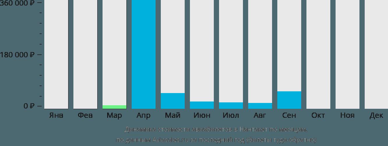 Динамика стоимости авиабилетов в Нантакет по месяцам