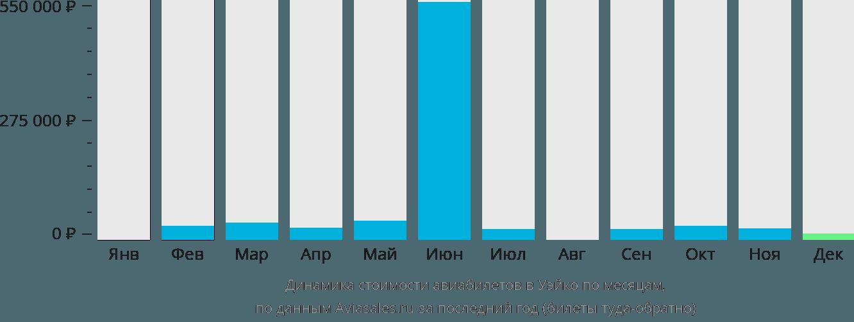 Динамика стоимости авиабилетов в Вако по месяцам