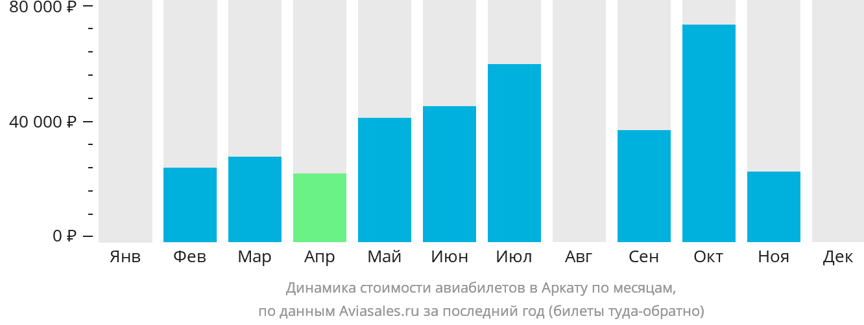 Динамика стоимости авиабилетов в Аркату по месяцам