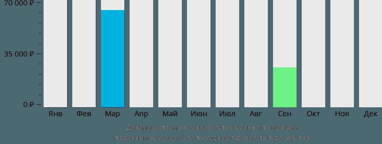 Динамика стоимости авиабилетов в Синъи по месяцам