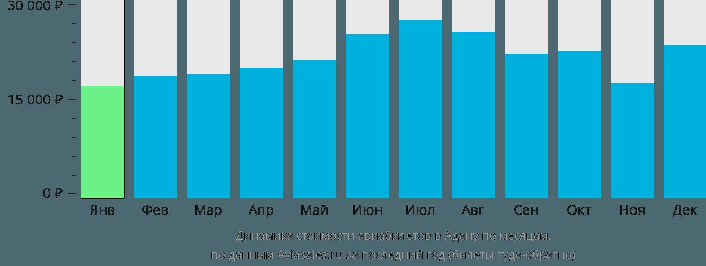 Динамика стоимости авиабилетов в Адану по месяцам