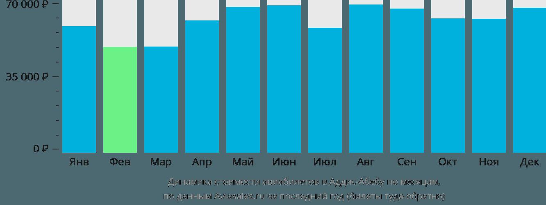 Динамика стоимости авиабилетов в Аддис-Абебу по месяцам