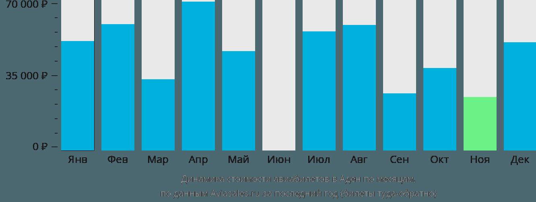 Динамика стоимости авиабилетов в Аден по месяцам