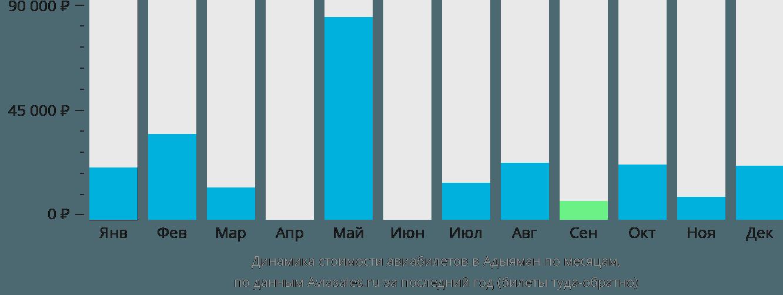 Динамика стоимости авиабилетов в Адыяман по месяцам