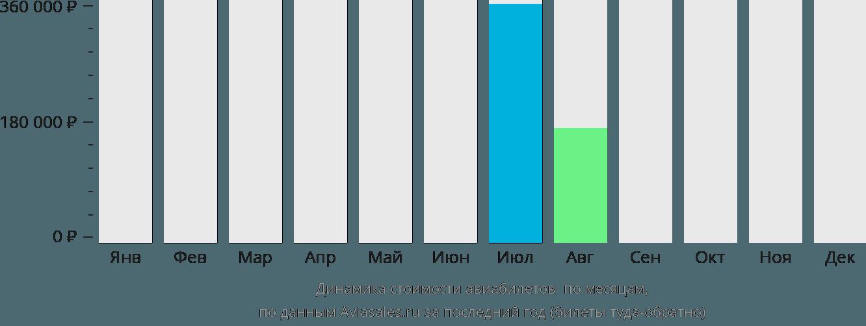 Динамика стоимости авиабилетов в Адак по месяцам