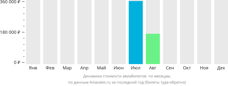 Динамика стоимости авиабилетов Адак по месяцам