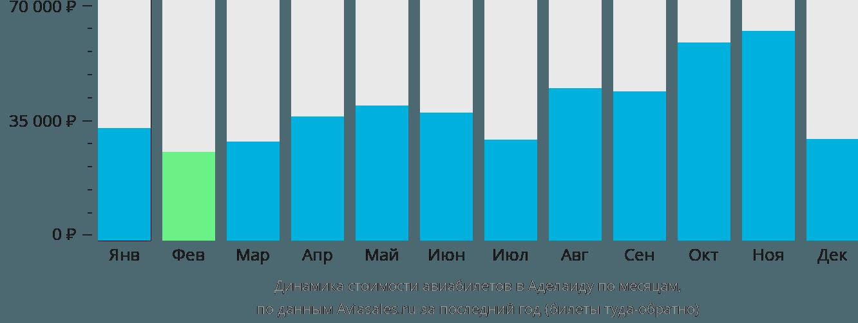 Динамика стоимости авиабилетов в Аделаиду по месяцам