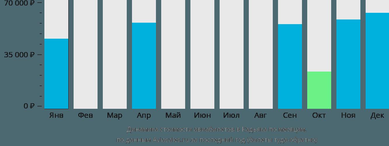 Динамика стоимости авиабилетов в Кадьяка по месяцам