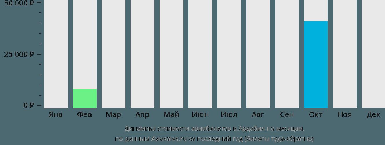 Динамика стоимости авиабилетов в Ардабил по месяцам