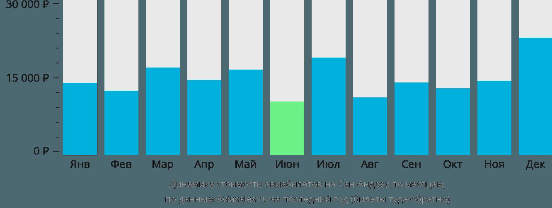 Динамика стоимости авиабилетов на Остров Сан-Андрес по месяцам