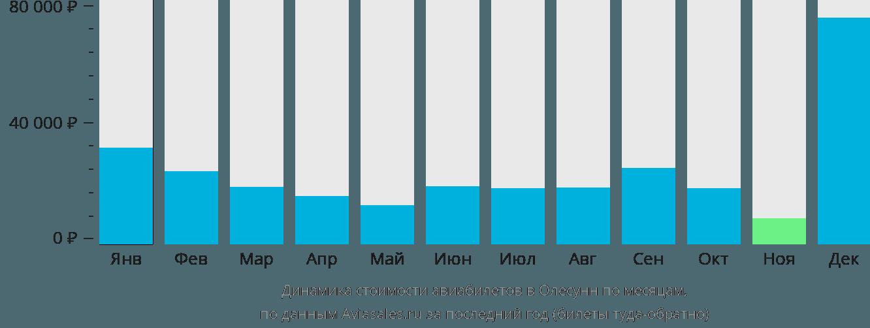 Динамика стоимости авиабилетов в Олесунн по месяцам