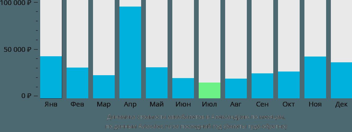 Динамика стоимости авиабилетов в Александрию по месяцам