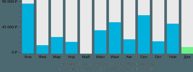 Динамика стоимости авиабилетов в Акюрейри по месяцам