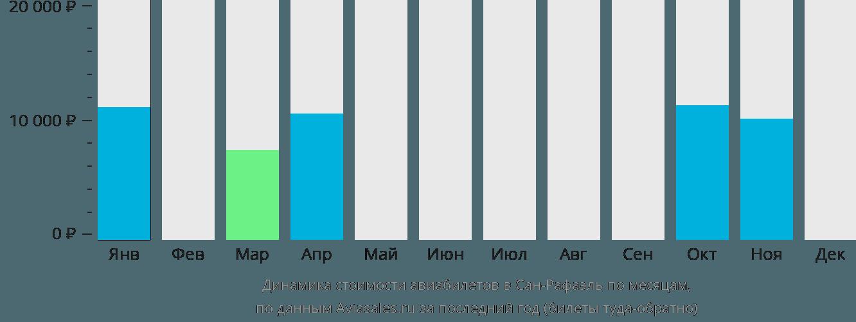 Динамика стоимости авиабилетов в Сан-Рафаэль по месяцам