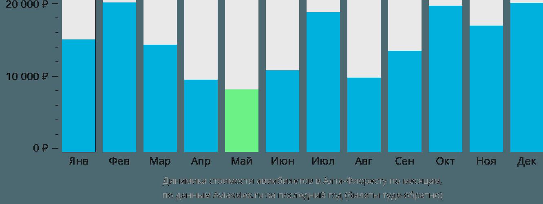Динамика стоимости авиабилетов в Алта-Флоресту по месяцам