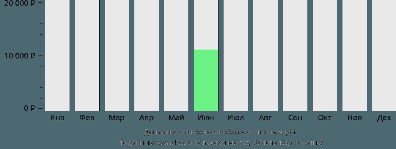 Динамика стоимости авиабилетов Тасиилак по месяцам