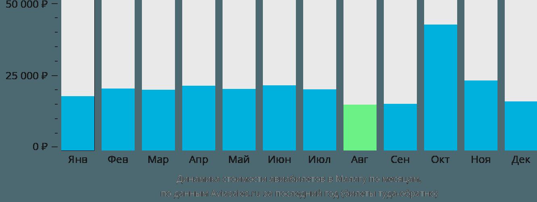 Динамика стоимости авиабилетов в Малагу по месяцам
